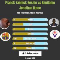 Franck Yannick Kessie vs Nanitamo Jonathan Ikone h2h player stats