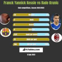 Franck Yannick Kessie vs Rade Krunic h2h player stats