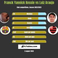 Franck Yannick Kessie vs Luiz Araujo h2h player stats