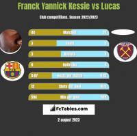 Franck Yannick Kessie vs Lucas h2h player stats