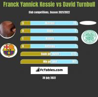 Franck Yannick Kessie vs David Turnbull h2h player stats