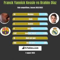 Franck Yannick Kessie vs Brahim Diaz h2h player stats