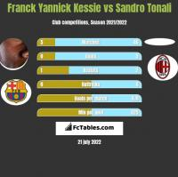 Franck Yannick Kessie vs Sandro Tonali h2h player stats