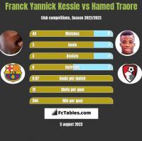 Franck Yannick Kessie vs Hamed Traore h2h player stats