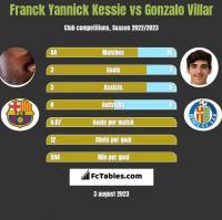 Franck Yannick Kessie vs Gonzalo Villar h2h player stats