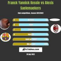 Franck Yannick Kessie vs Alexis Saelemaekers h2h player stats