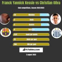Franck Yannick Kessie vs Christian Oliva h2h player stats