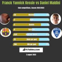 Franck Yannick Kessie vs Daniel Maldini h2h player stats