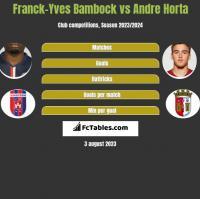 Franck-Yves Bambock vs Andre Horta h2h player stats