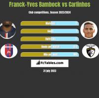 Franck-Yves Bambock vs Carlinhos h2h player stats