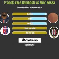 Franck-Yves Bambock vs Eber Bessa h2h player stats