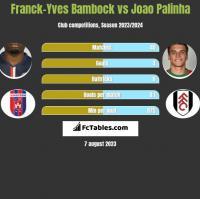 Franck-Yves Bambock vs Joao Palinha h2h player stats