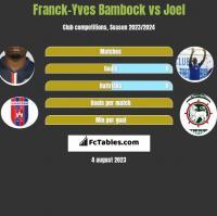 Franck-Yves Bambock vs Joel h2h player stats