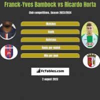 Franck-Yves Bambock vs Ricardo Horta h2h player stats