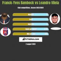 Franck-Yves Bambock vs Leandro Vilela h2h player stats