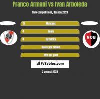 Franco Armani vs Ivan Arboleda h2h player stats