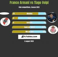 Franco Armani vs Tiago Volpi h2h player stats