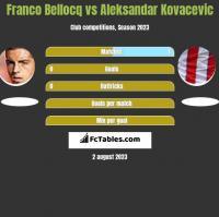 Franco Bellocq vs Aleksandar Kovacevic h2h player stats