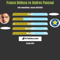 Franco Bellocq vs Andres Pascual h2h player stats