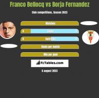 Franco Bellocq vs Borja Fernandez h2h player stats
