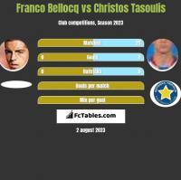 Franco Bellocq vs Christos Tasoulis h2h player stats
