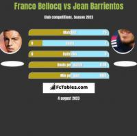 Franco Bellocq vs Jean Barrientos h2h player stats