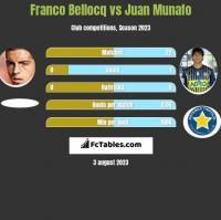 Franco Bellocq vs Juan Munafo h2h player stats
