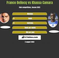 Franco Bellocq vs Khassa Camara h2h player stats