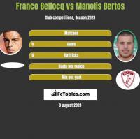 Franco Bellocq vs Manolis Bertos h2h player stats