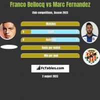 Franco Bellocq vs Marc Fernandez h2h player stats