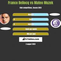 Franco Bellocq vs Mateo Muzek h2h player stats