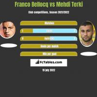 Franco Bellocq vs Mehdi Terki h2h player stats