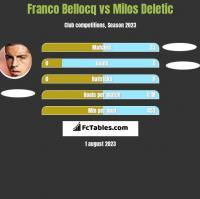 Franco Bellocq vs Milos Deletic h2h player stats
