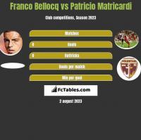 Franco Bellocq vs Patricio Matricardi h2h player stats