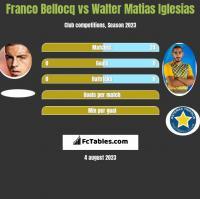 Franco Bellocq vs Walter Matias Iglesias h2h player stats