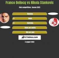 Franco Bellocq vs Nikola Stankovic h2h player stats