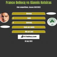 Franco Bellocq vs Giannis Kotsiras h2h player stats