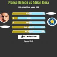 Franco Bellocq vs Adrian Riera h2h player stats