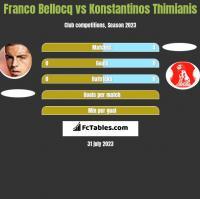 Franco Bellocq vs Konstantinos Thimianis h2h player stats
