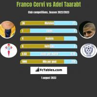 Franco Cervi vs Adel Taarabt h2h player stats