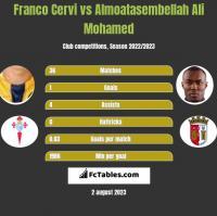 Franco Cervi vs Almoatasembellah Ali Mohamed h2h player stats