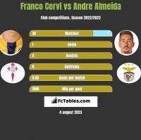 Franco Cervi vs Andre Almeida h2h player stats