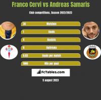 Franco Cervi vs Andreas Samaris h2h player stats