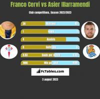 Franco Cervi vs Asier Illarramendi h2h player stats
