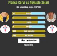 Franco Cervi vs Augusto Solari h2h player stats