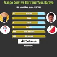 Franco Cervi vs Bertrand Yves Baraye h2h player stats