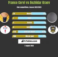 Franco Cervi vs Bozhidar Kraev h2h player stats