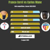 Franco Cervi vs Carlos Mane h2h player stats