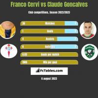 Franco Cervi vs Claude Goncalves h2h player stats