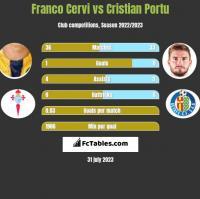 Franco Cervi vs Cristian Portu h2h player stats
